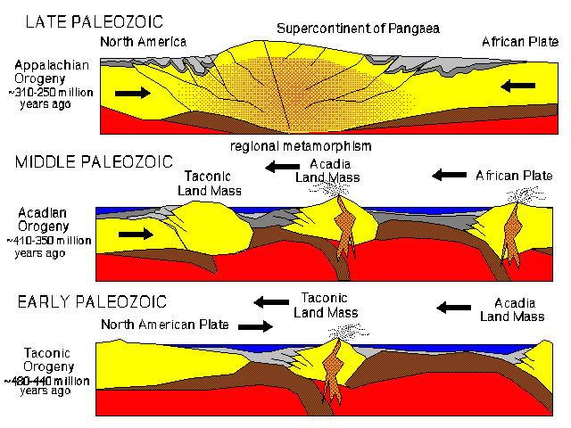 Mountain deformation diagram diy wiring diagrams geology and geography of the new york bight rh geo hunter cuny edu de formation diagram simple de formation diagram simple ccuart Images